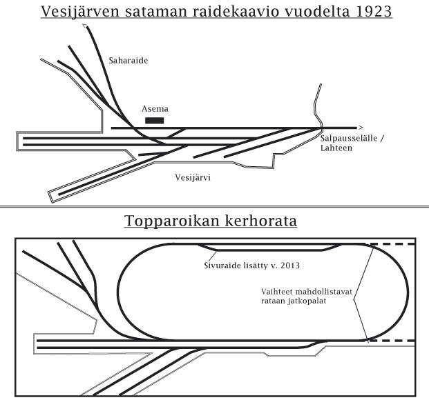 Raidekaaviot - esikuva ja malli